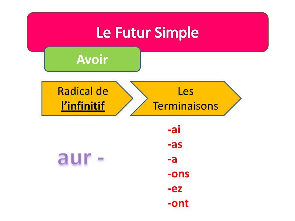 Avoir Le Sujet Radical du verbe Terminaison + + = Je Tu Il/Elle/On/Qui Nous Vous Ils/Elles -ai -as -a -ons -ez -ont
