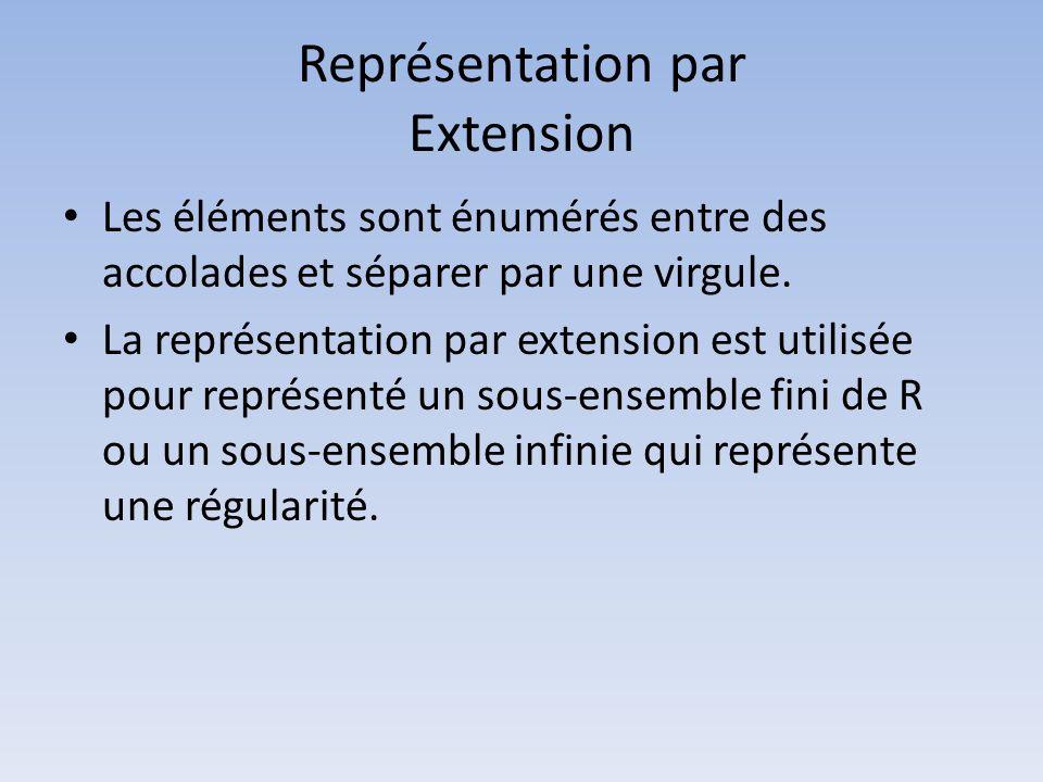Représentation par Extension Les éléments sont énumérés entre des accolades et séparer par une virgule. La représentation par extension est utilisée p