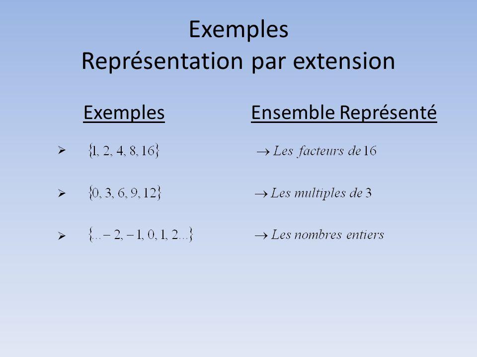 Exemples Représentation par extension ExemplesEnsemble Représenté