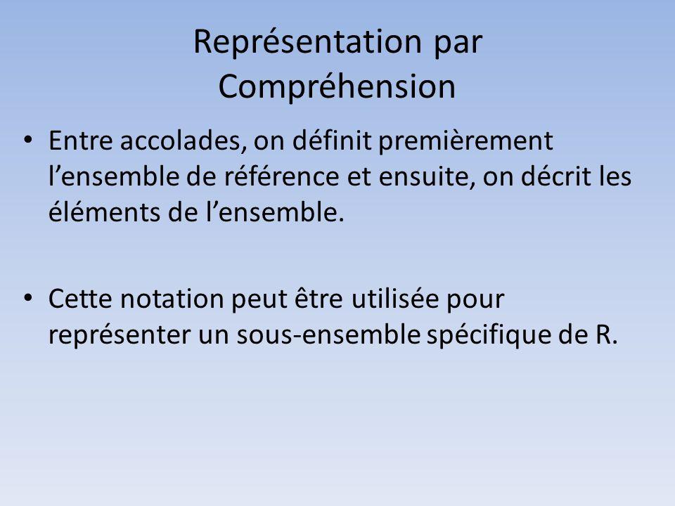 Représentation par Compréhension Entre accolades, on définit premièrement lensemble de référence et ensuite, on décrit les éléments de lensemble. Cett