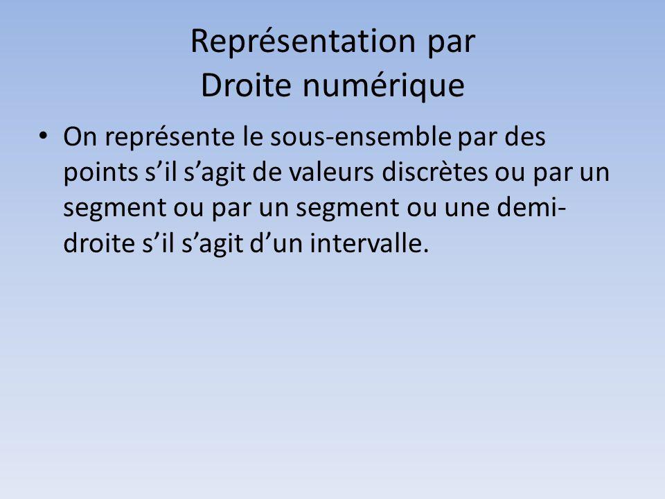 Représentation par Droite numérique On représente le sous-ensemble par des points sil sagit de valeurs discrètes ou par un segment ou par un segment o