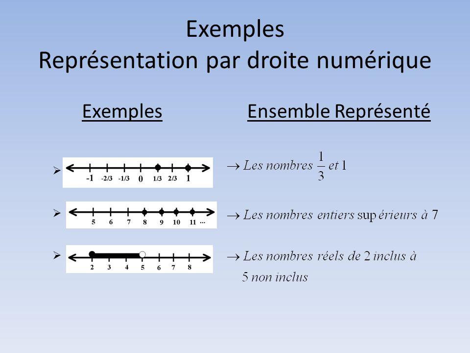 Exemples Représentation par droite numérique ExemplesEnsemble Représenté