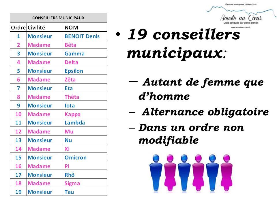 19 conseillers municipaux : – Autant de femme que dhomme – Alternance obligatoire – Dans un ordre non modifiable
