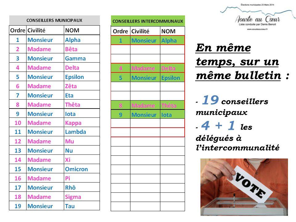 En même temps, sur un même bulletin : - 19 conseillers municipaux - 4 + 1 les délégués à lintercommunalité