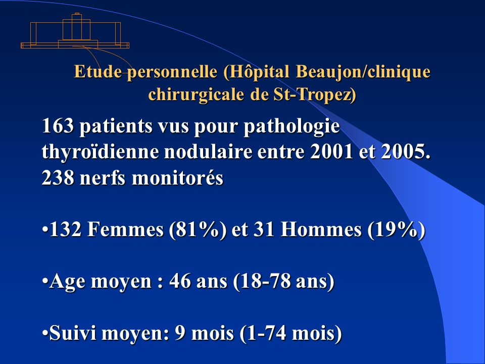 Etude personnelle (Hôpital Beaujon/clinique chirurgicale de St-Tropez) 163 patients vus pour pathologie thyroïdienne nodulaire entre 2001 et 2005. 238