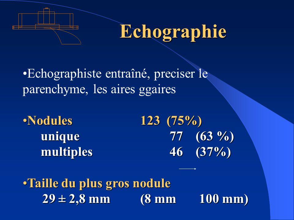 Echographie Echographiste entraîné, preciser le parenchyme, les aires ggaires Nodules 123 (75%)Nodules 123 (75%) unique 77 (63 %) unique 77 (63 %) mul