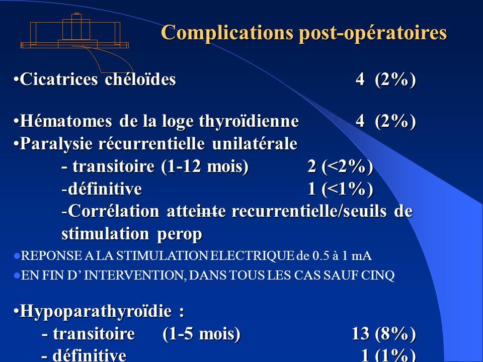 Complications post-opératoires Cicatrices chéloïdes 4 (2%)Cicatrices chéloïdes 4 (2%) Hématomes de la loge thyroïdienne 4 (2%)Hématomes de la loge thy
