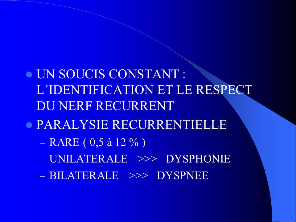 PARALYSIE RECURRENTIELLE – RARE ( 0,5 à 12 % ) – UNILATERALE >>> DYSPHONIE – BILATERALE >>> DYSPNEE