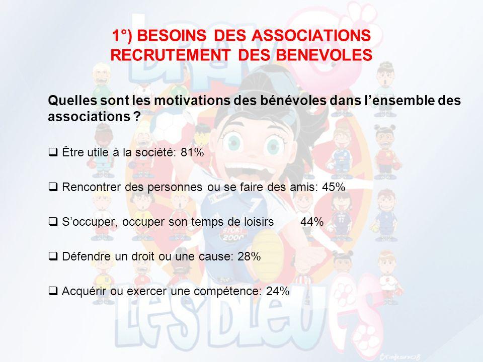 DES EVOLUTIONS : « Passage du militant au bénévole, du bénévole à ladhérent et de ladhérent au Consommateur » (François Rousseau) Associations aujourd