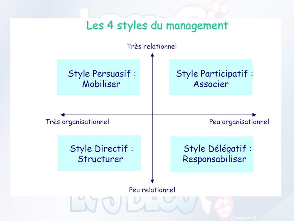 MANAGER : Manager, cest orienter laction de ses collaborateurs vers un ou des objectifs définis préalablement. Cest une fonction à mener au quotidien