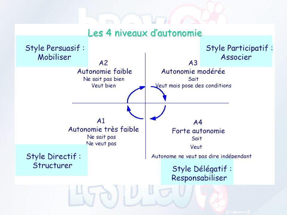 4 Styles de Management