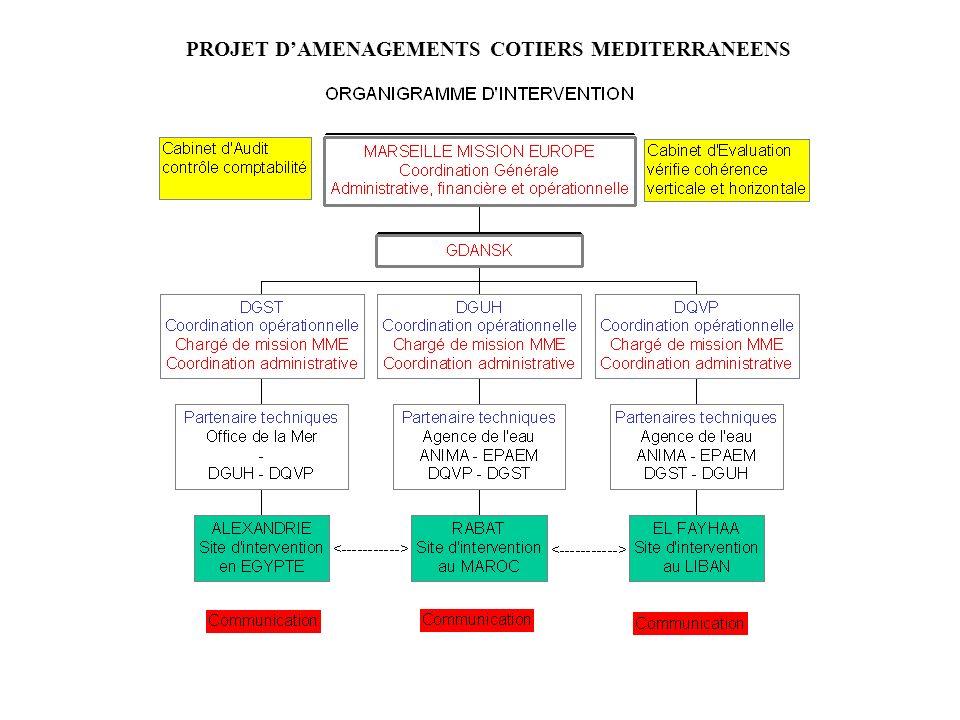 PROJET DAMENAGEMENTS COTIERS MEDITERRANEENS