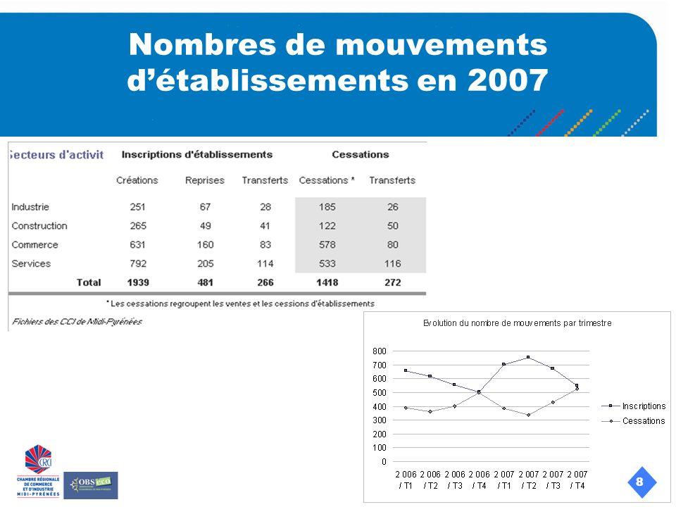 8 Nombres de mouvements détablissements en 2007