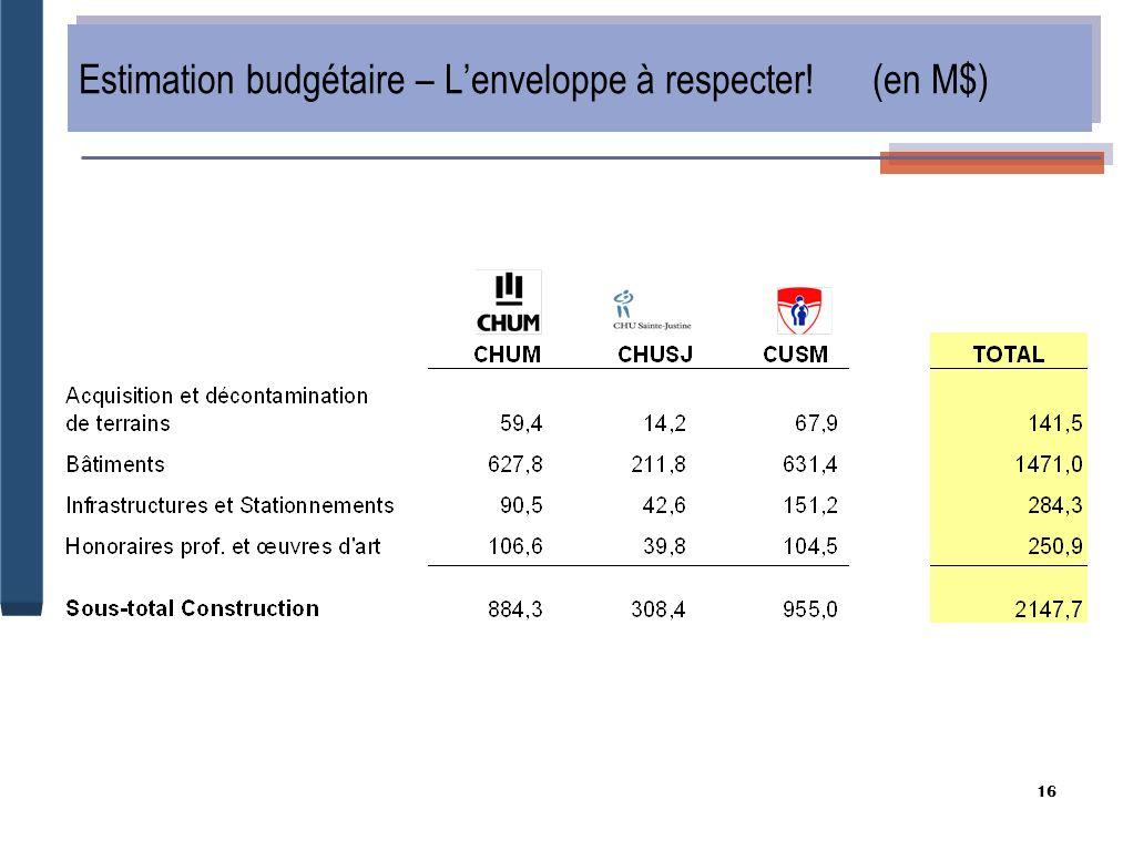 16 Estimation budgétaire – Lenveloppe à respecter! (en M$)