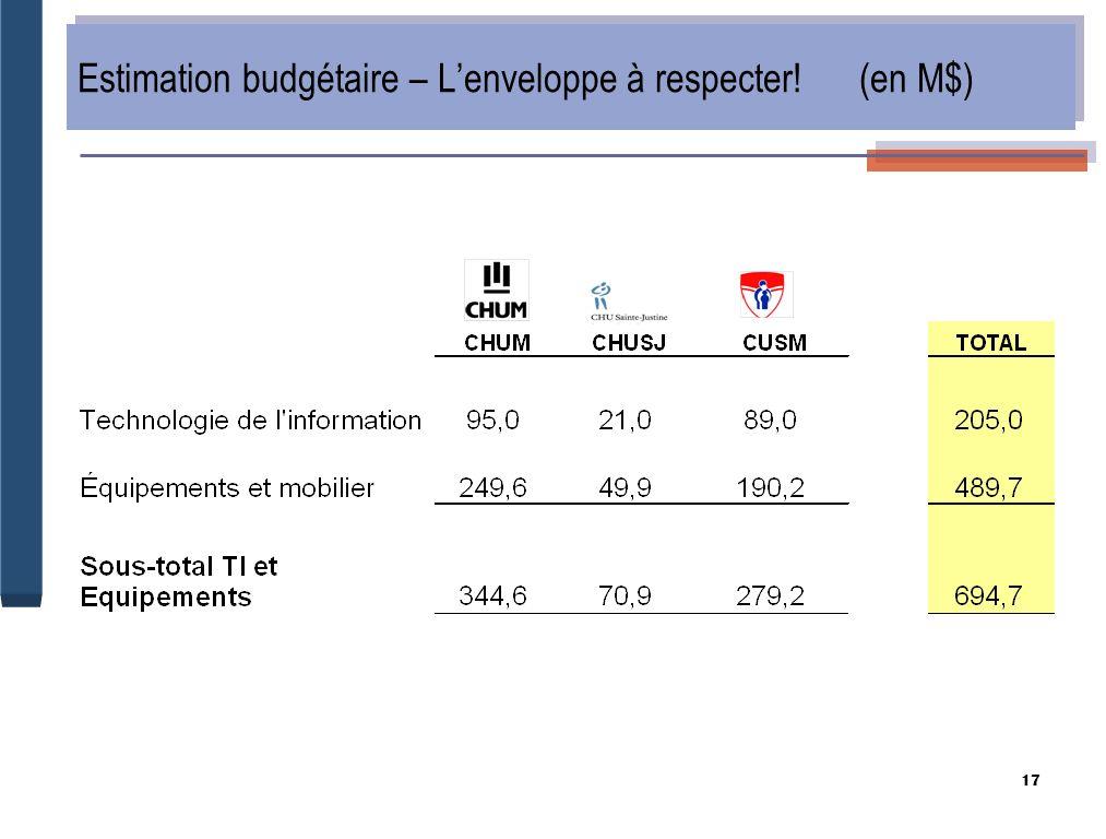 17 Estimation budgétaire – Lenveloppe à respecter! (en M$)