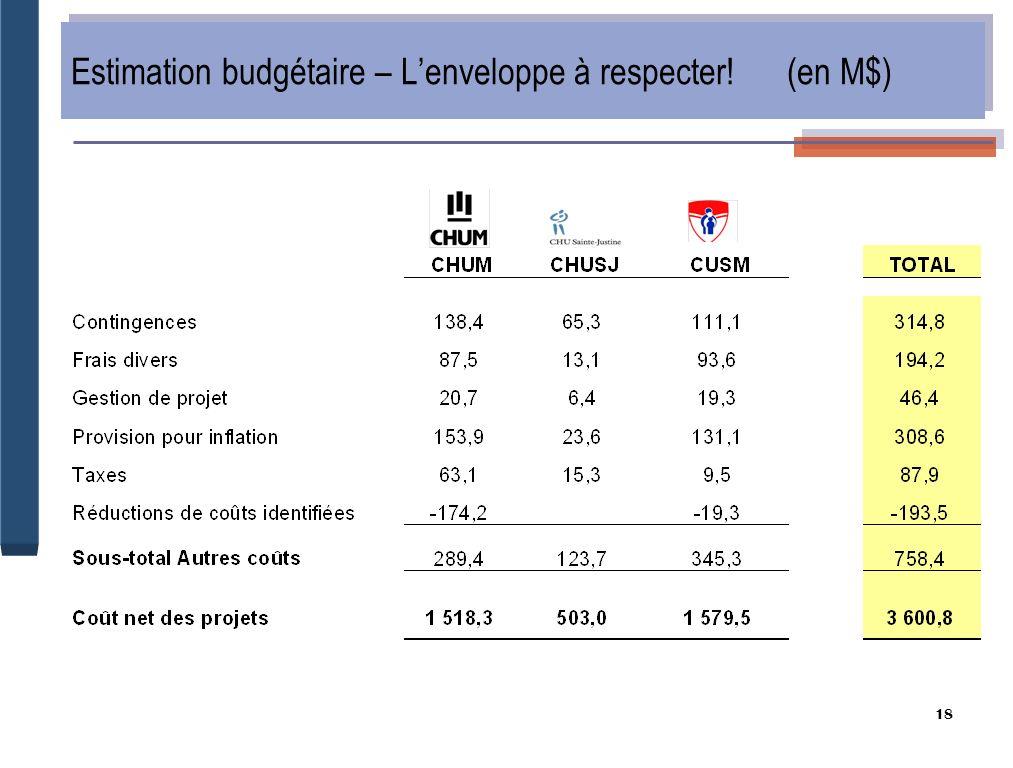 18 Estimation budgétaire – Lenveloppe à respecter! (en M$)