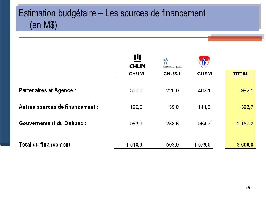 19 Estimation budgétaire – Les sources de financement (en M$)