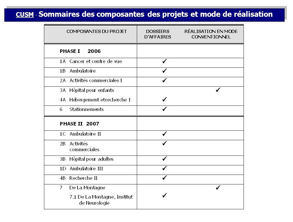 - CUSM - Sommaires des composantes des projets et mode de réalisation