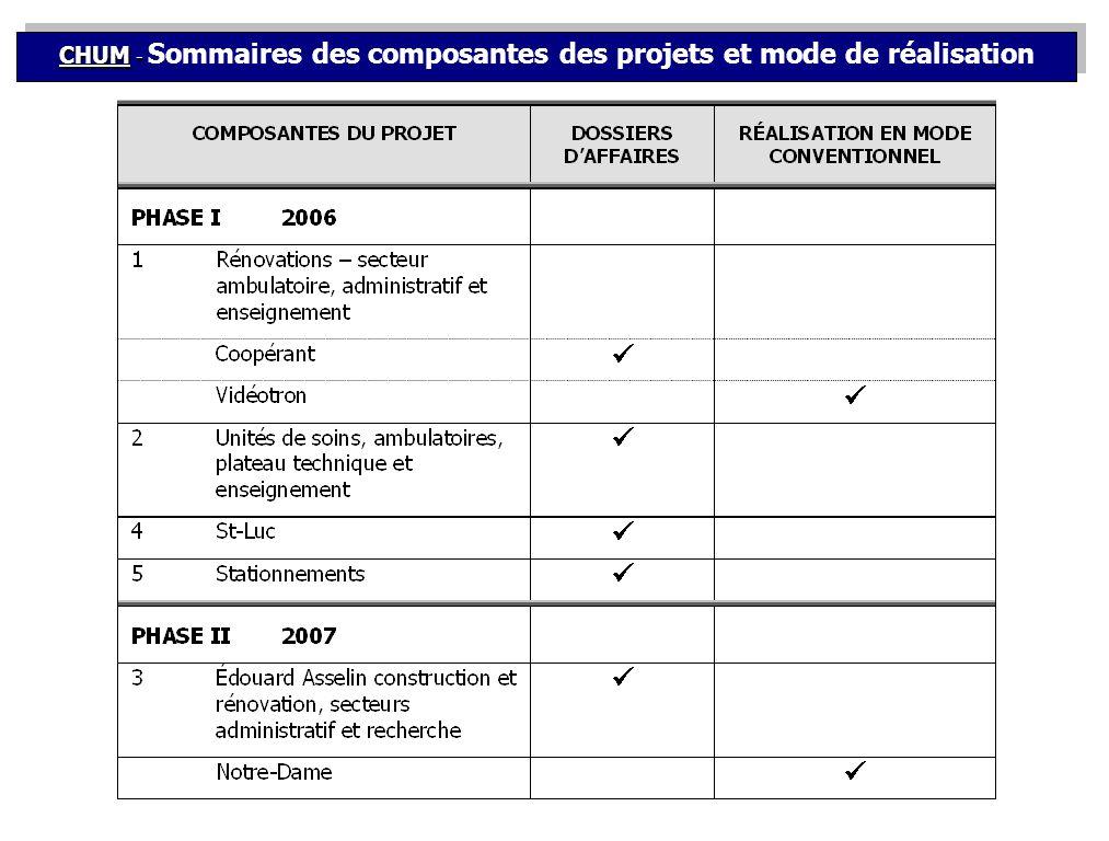 CHUM - CHUM - Sommaires des composantes des projets et mode de réalisation
