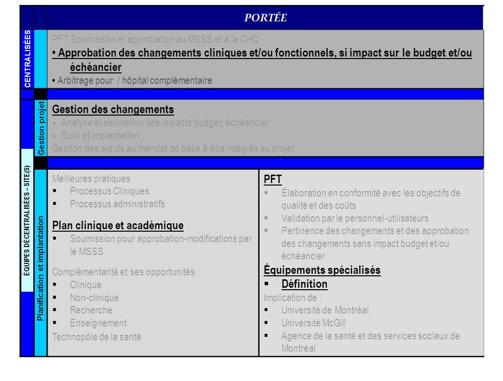 COÛTS Performance financière Standardisation des $/unitaire Fiabilité des estimations Contrôle-comptable et critères pour fins de comparaison entre les CHUs Gestion des contingences selon un processus dintégrité et de transparence Approbation des budgets et des engagements Suivi du financement Vérification interne Approbation et suivi des paiements Prévisions dindexation Estimations budgétaires du PFT et des changements SDT (structure decoupage travaux) /Work Breakdown Structure « What if » scenario model Comptabilité Flux monétaire requis Budget dopérations (5-10 ans) Analyse de scénarios Recommandations et soumission aux autorités Budget de transition Financement Temporaire Permanent ÉQUIPES DÉCENTRALISÉES – SITE(S) Planification et implant.
