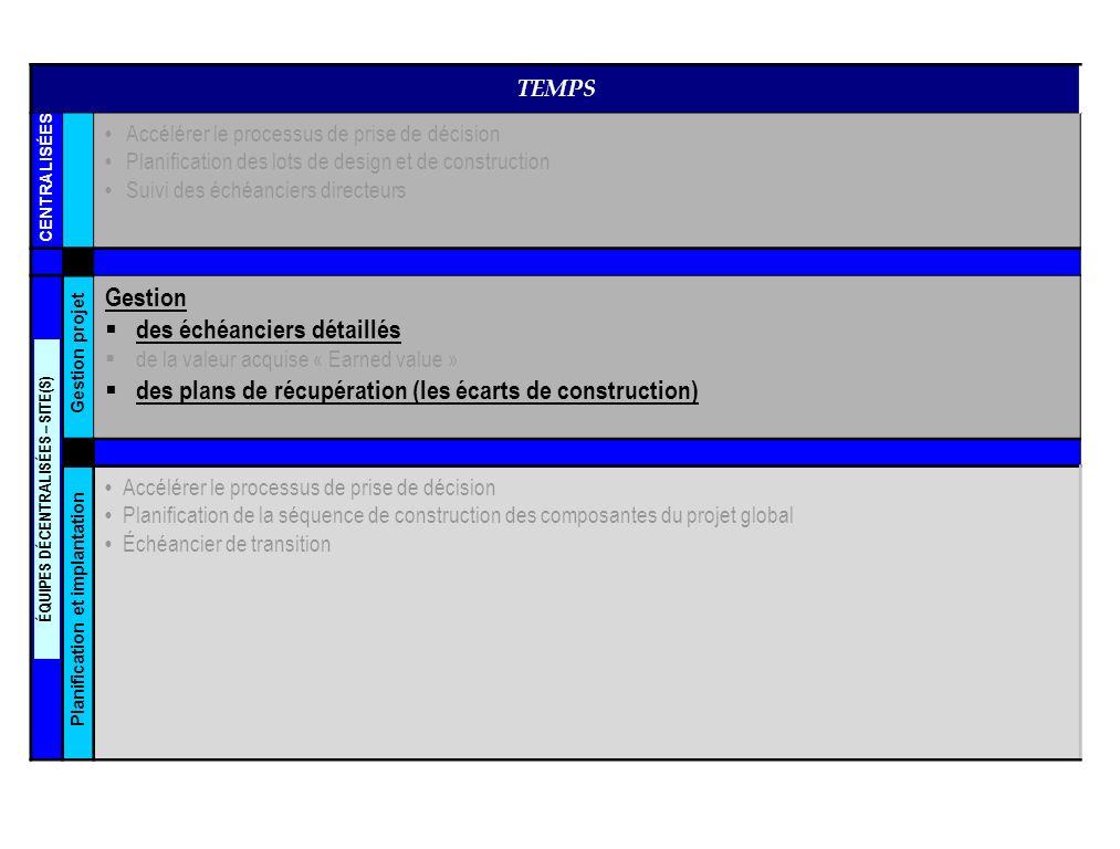 TEMPS Accélérer le processus de prise de décision Planification des lots de design et de construction Suivi des échéanciers directeurs Gestion des échéanciers détaillés de la valeur acquise « Earned value » des plans de récupération (les écarts de construction) Accélérer le processus de prise de décision Planification de la séquence de construction des composantes du projet global Échéancier de transition ÉQUIPES DÉCENTRALISÉES – SITE(S) Planification et implantation Gestion projet CENTRALISÉES