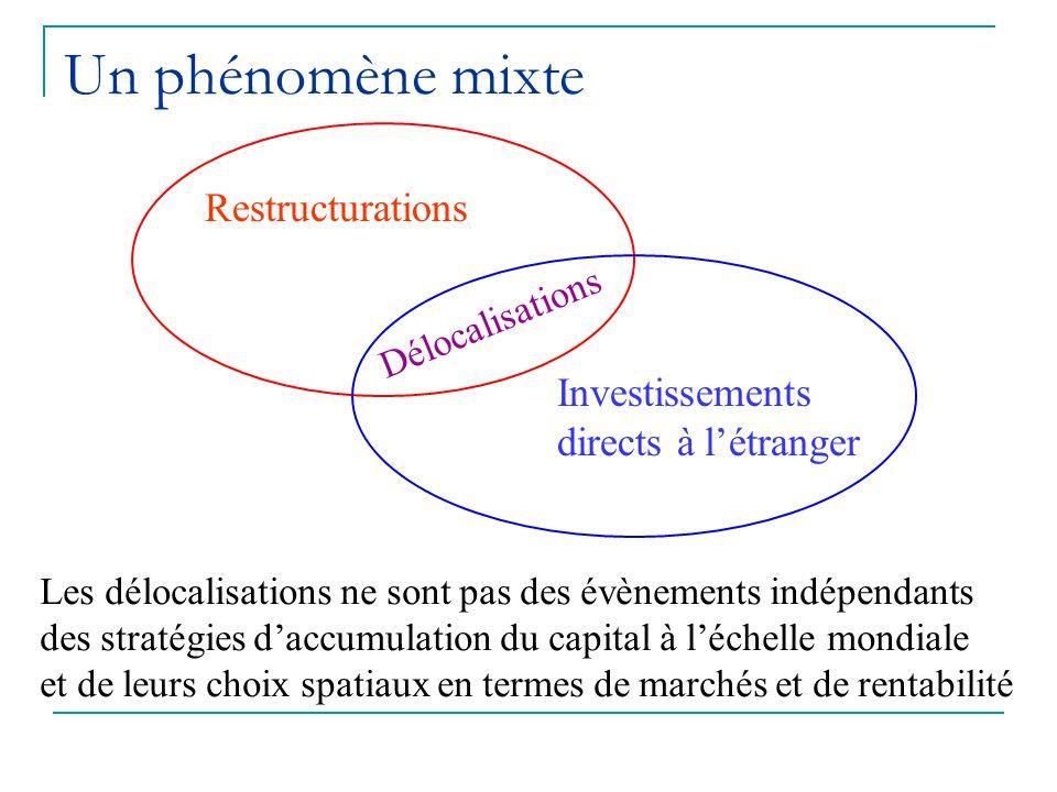 Un phénomène mixte Restructurations Investissements directs à létranger Délocalisations Les délocalisations ne sont pas des évènements indépendants des stratégies daccumulation du capital à léchelle mondiale et de leurs choix spatiaux en termes de marchés et de rentabilité