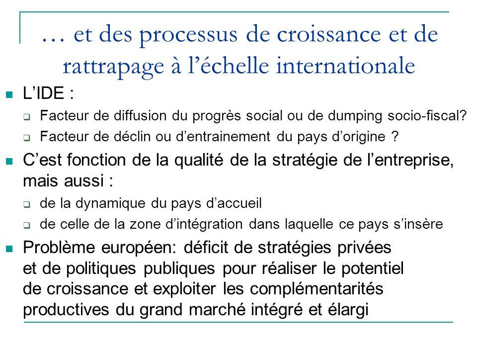 … et des processus de croissance et de rattrapage à léchelle internationale LIDE : Facteur de diffusion du progrès social ou de dumping socio-fiscal.