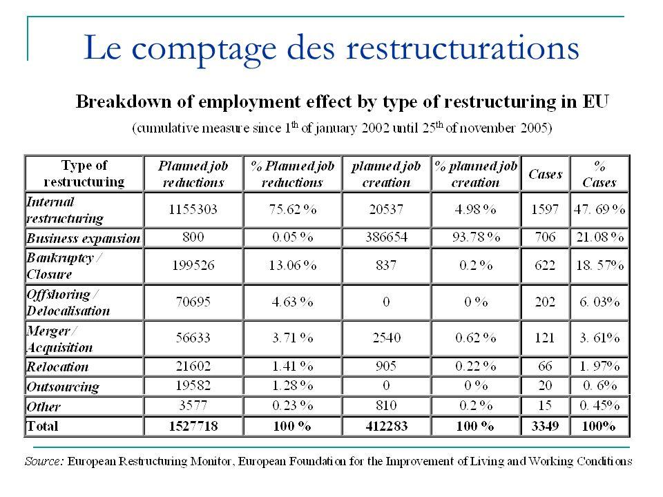 Le comptage des restructurations