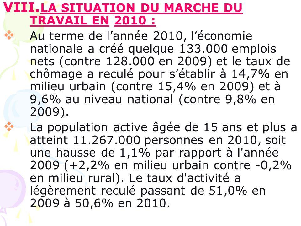 VII. Le chômage au Maroc : Le taux de chômage sest maintenu en 2010 à 9,1% au Maroc, selon un bilan du Haut commissariat marocain au plan (HCP). Dans