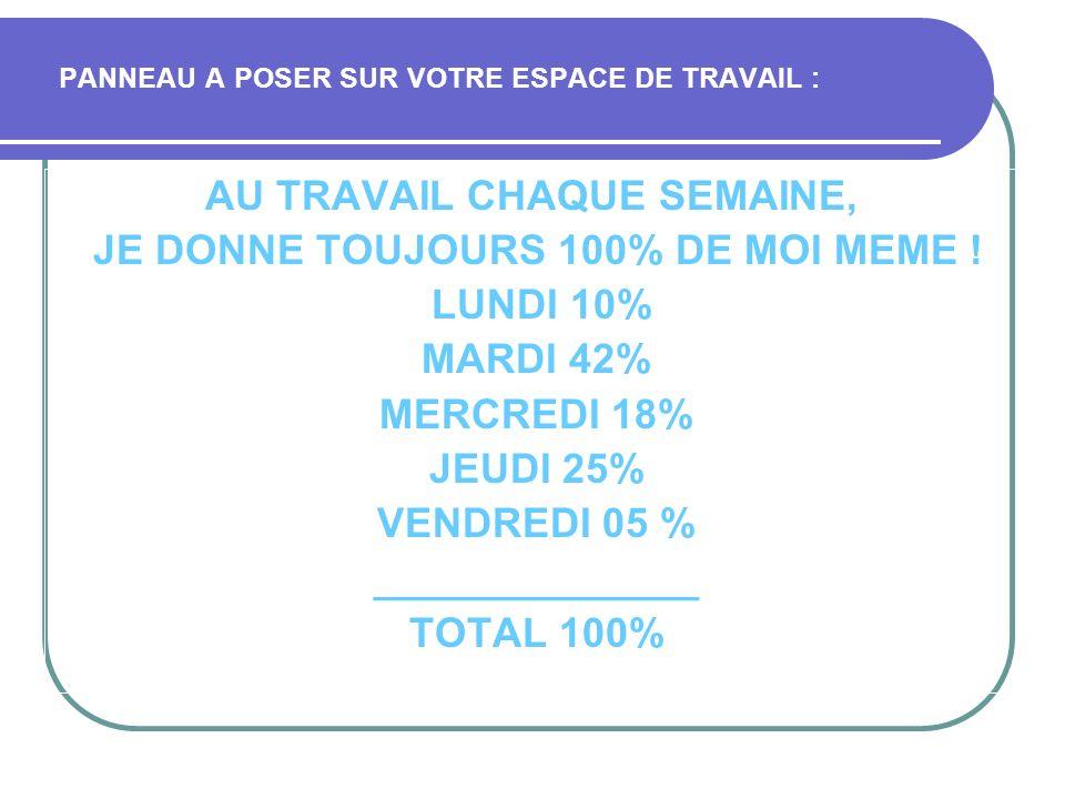 PANNEAU A POSER SUR VOTRE ESPACE DE TRAVAIL : AU TRAVAIL CHAQUE SEMAINE, JE DONNE TOUJOURS 100% DE MOI MEME ! LUNDI 10% MARDI 42% MERCREDI 18% JEUDI 2