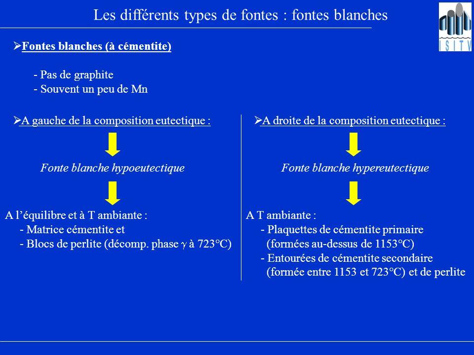 Les différents types de fontes : fontes blanches Fontes blanches (à cémentite) - Pas de graphite - Souvent un peu de Mn A gauche de la composition eut