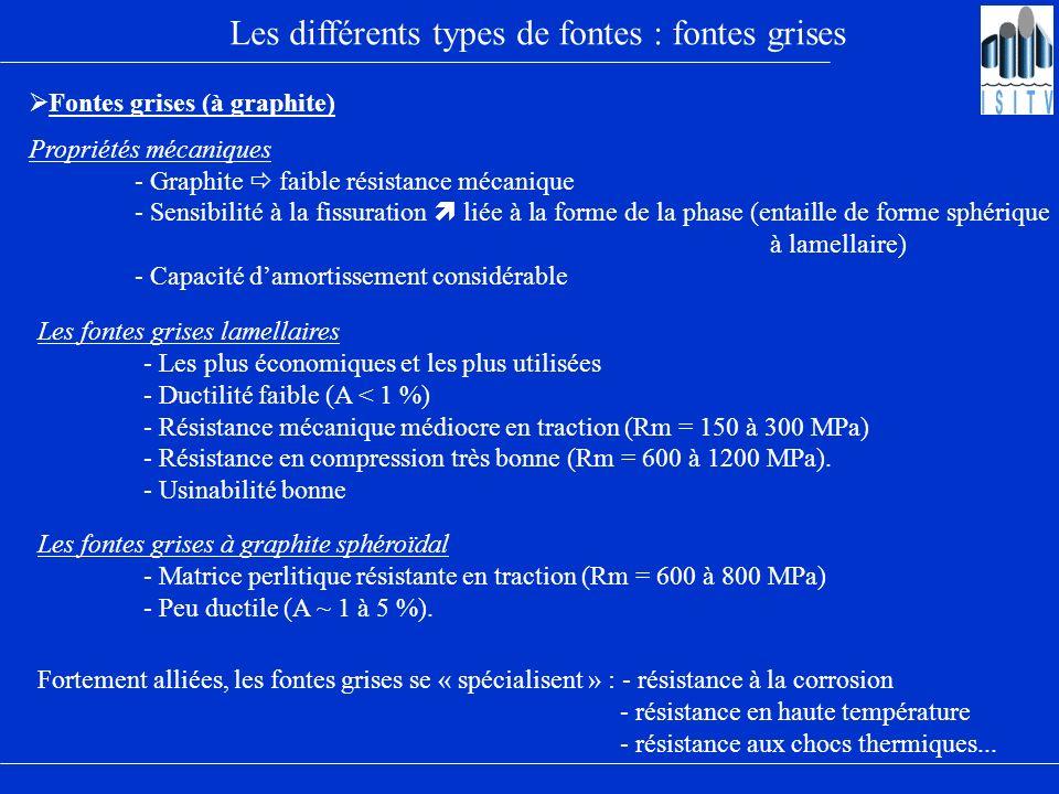 Les différents types de fontes : fontes grises Fontes grises (à graphite) Propriétés mécaniques - Graphite faible résistance mécanique - Sensibilité à