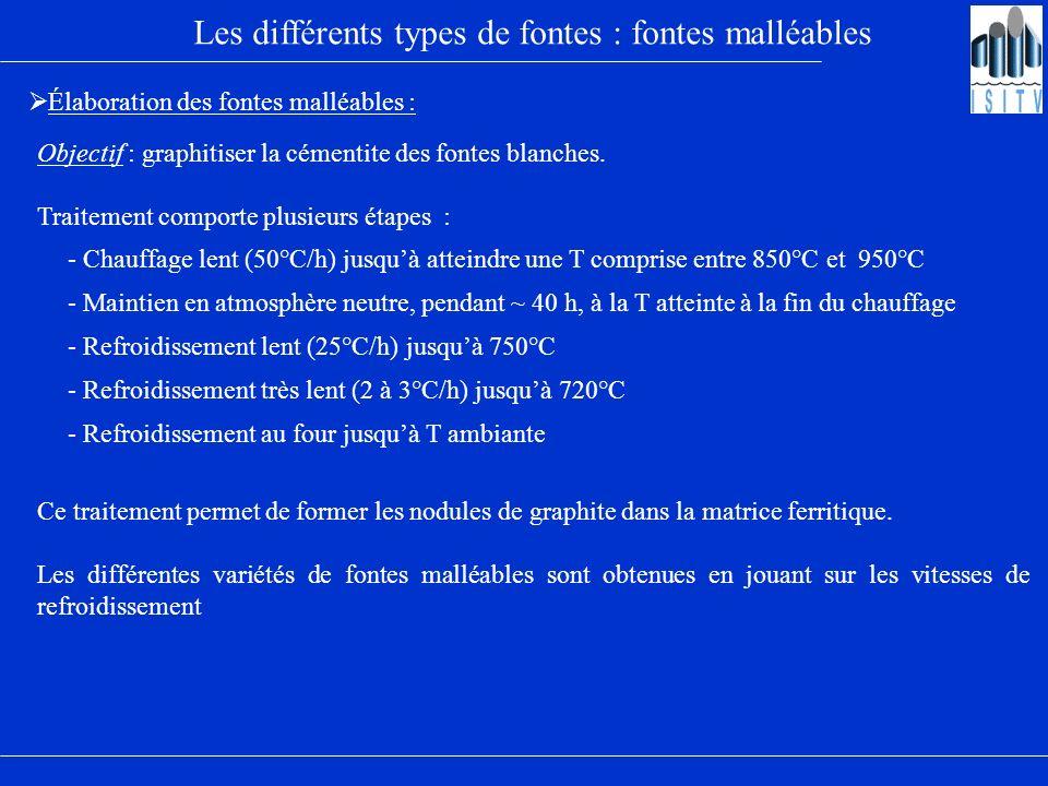 Les différents types de fontes : fontes malléables Élaboration des fontes malléables : Objectif : graphitiser la cémentite des fontes blanches. Traite