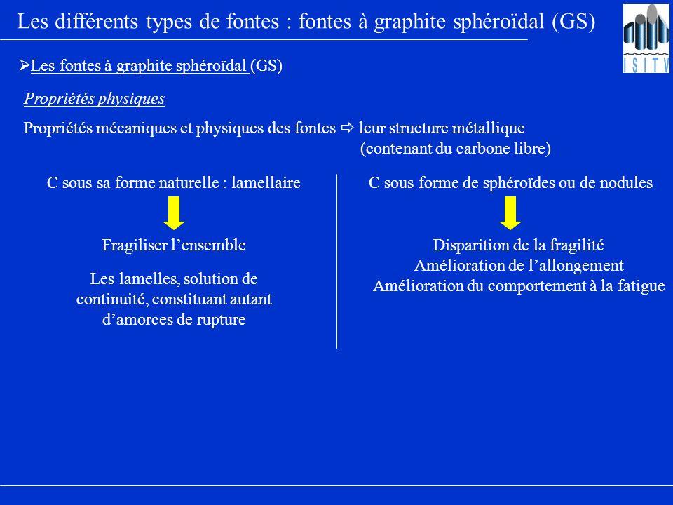 Les différents types de fontes : fontes à graphite sphéroïdal (GS) Les fontes à graphite sphéroïdal (GS) Propriétés physiques Propriétés mécaniques et