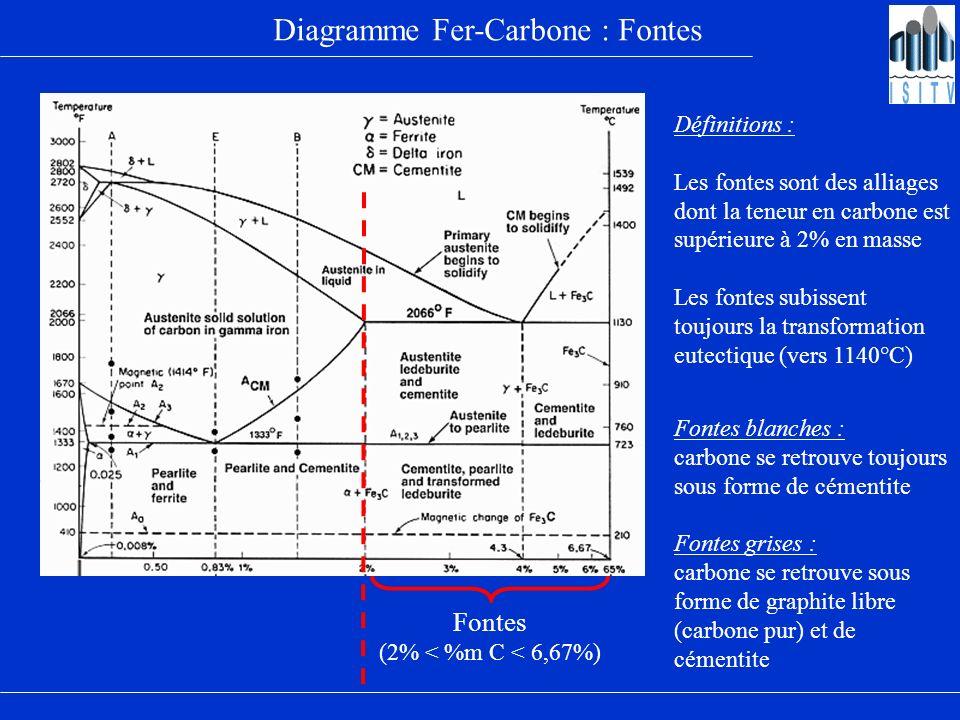 Désignation normalisée des fontes Norme : NF EN 1560-1 Codage de la dernière zone : 3 variantes EN-GJL 400C 150RT 1ère variante : Ces lettres indiquent quil sagit dune fonte de type graphite lamellaire Un nombre suivi dune lettre Le nombre suivi de RT ou LT représente la résilience mini mesurée à Room Temperature (RT) ou à Low Temperature (LT) Le nombre seul représente lallongement minimal exigé en % La lettre indique le mode de prélèvement de léprouvette S : échantillon coulé séparément U : échantillon attenant C : échantillon prélevé sur la pièce N.B.