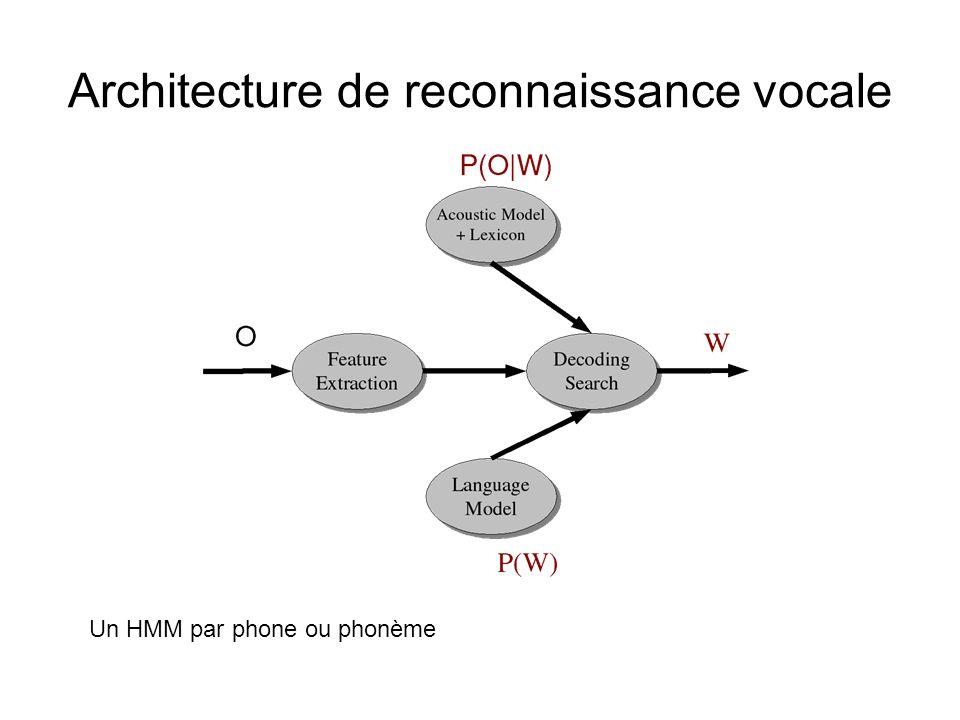 Architecture de reconnaissance vocale Un HMM par phone ou phonème