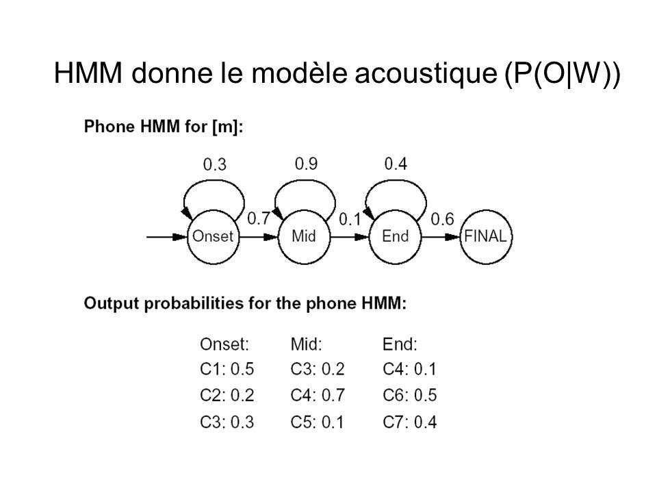 HMM donne le modèle acoustique (P(O W))