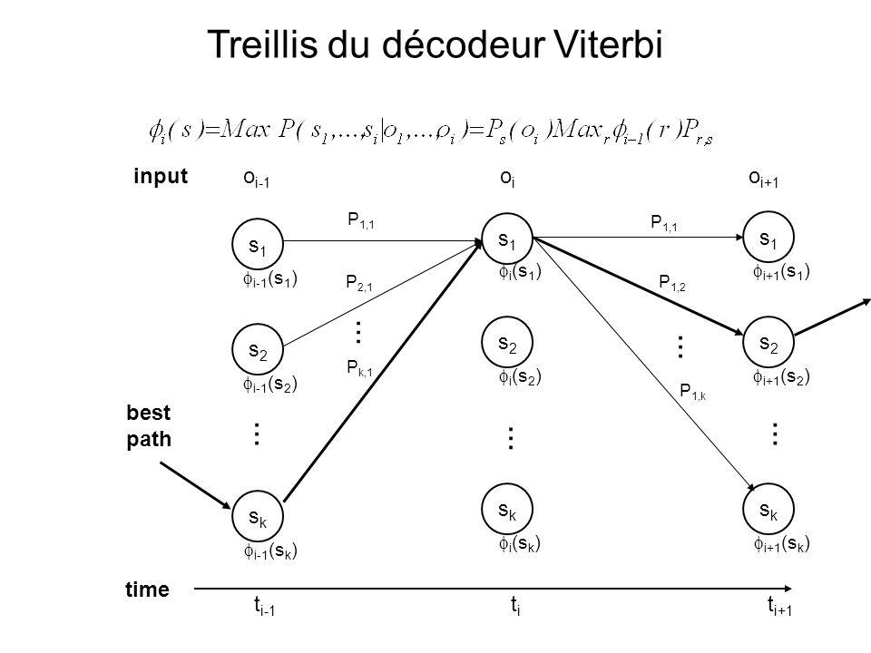 Treillis du décodeur Viterbi o i-1 s1s1 i-1 (s 1 ) s2s2 i-1 (s 2 ) sksk i-1 (s k ) s1s1 i (s 1 ) s2s2 i (s 2 ) sksk i (s k ) s1s1 i+1 (s 1 ) s2s2 i+1