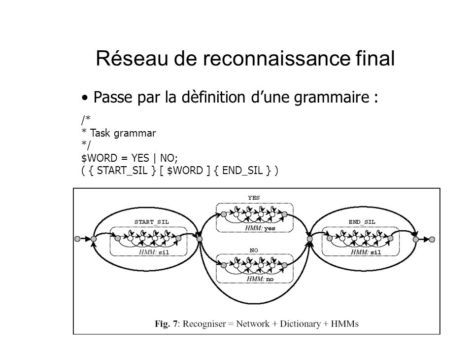 Réseau de reconnaissance final Passe par la dèfinition dune grammaire : /* * Task grammar */ $WORD = YES | NO; ( { START_SIL } [ $WORD ] { END_SIL } )