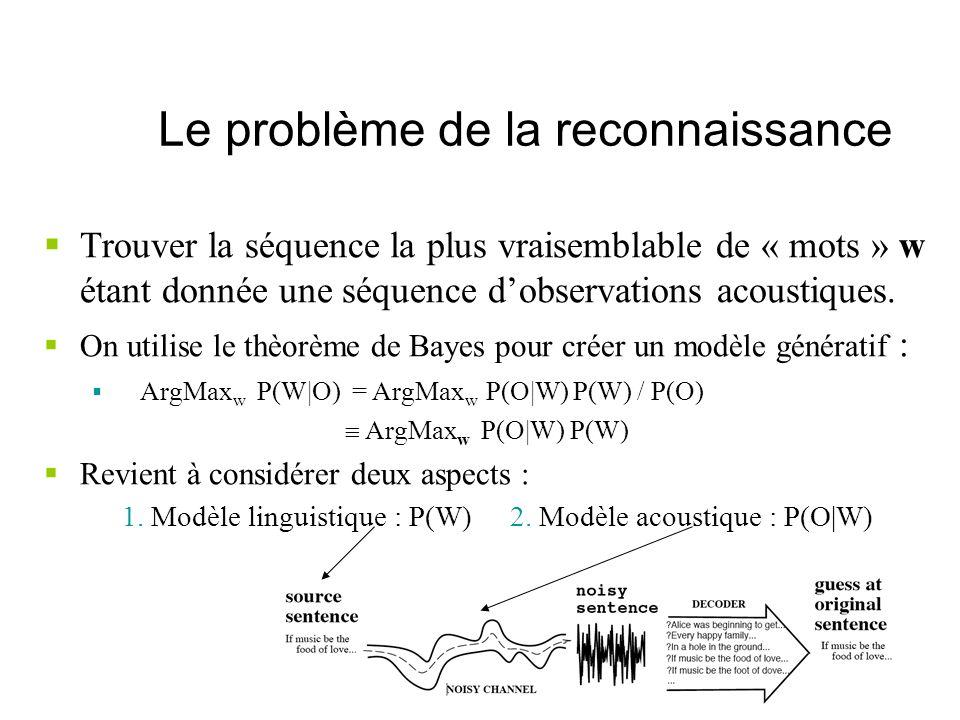 Le problème de la reconnaissance Trouver la séquence la plus vraisemblable de « mots » w étant donnée une séquence dobservations acoustiques. On utili