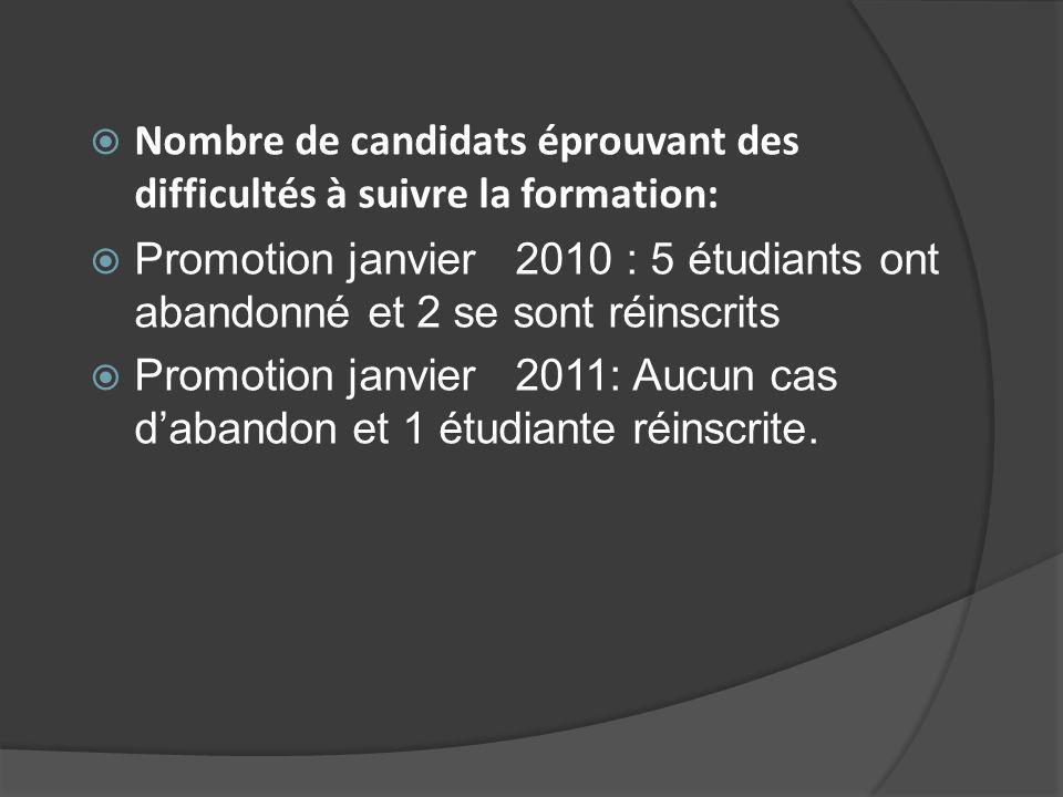 Nombre de candidats éprouvant des difficultés à suivre la formation: Promotion janvier 2010 : 5 étudiants ont abandonné et 2 se sont réinscrits Promotion janvier 2011: Aucun cas dabandon et 1 étudiante réinscrite.