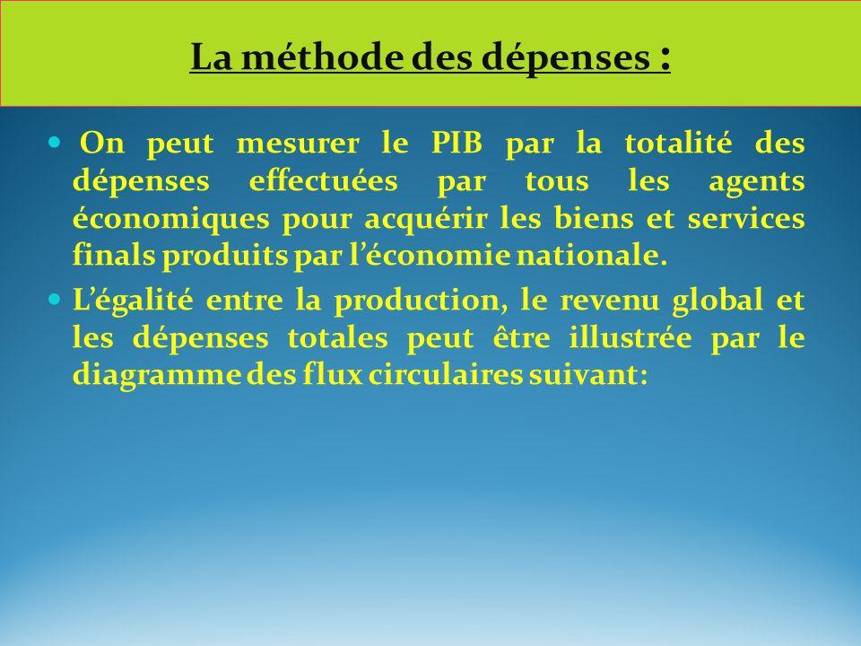 On peut mesurer le PIB par la totalité des dépenses effectuées par tous les agents économiques pour acquérir les biens et services finals produits par