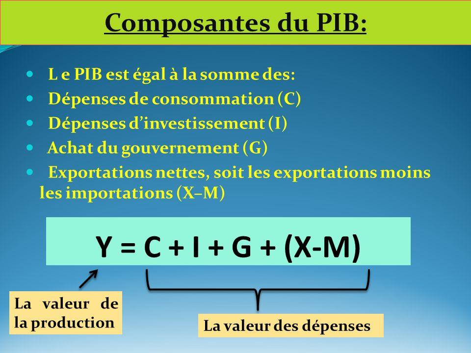 Y = C + I + G + (X-M) L e PIB est égal à la somme des: Dépenses de consommation (C) Dépenses dinvestissement (I) Achat du gouvernement (G) Exportation