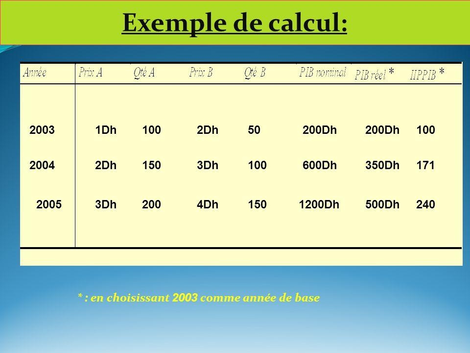 Exemple de calcul: 2003 2004 2005 1Dh1002Dh50 2Dh1503Dh100 3Dh2004Dh150 200Dh 600Dh 1200Dh 200Dh 350Dh 500Dh 100 171 240 * : en choisissant 2003 comme