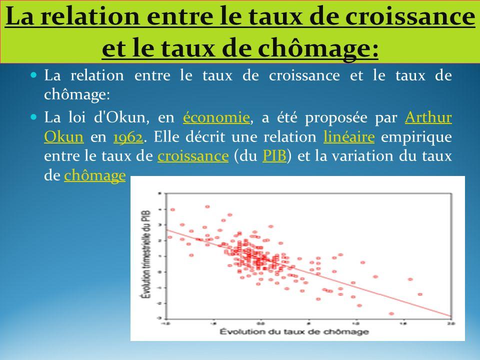 La relation entre le taux de croissance et le taux de chômage: La loi d'Okun, en économie, a été proposée par Arthur Okun en 1962. Elle décrit une rel
