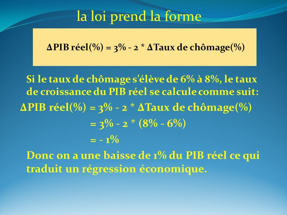 la loi prend la forme PIB réel(%) = 3% - 2 * Taux de chômage(%) Si le taux de chômage sélève de 6% à 8%, le taux de croissance du PIB réel se calcule