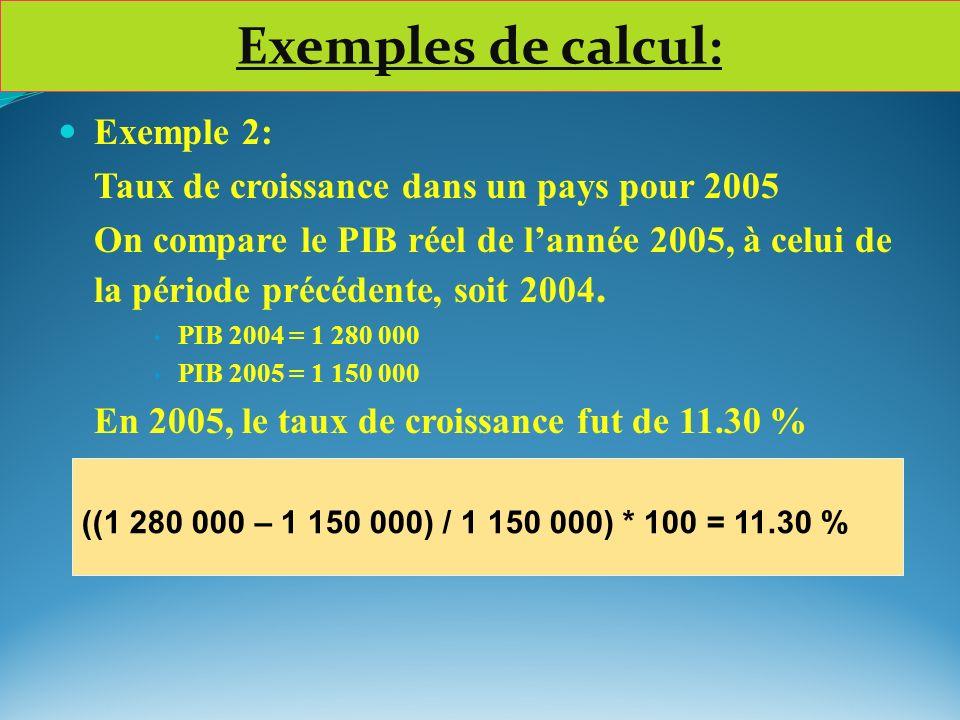 Exemple 2: Taux de croissance dans un pays pour 2005 On compare le PIB réel de lannée 2005, à celui de la période précédente, soit 2004. PIB 2004 = 1