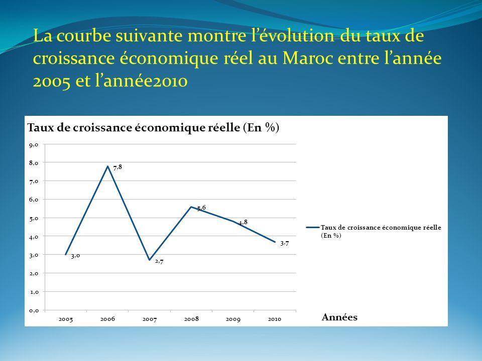 La courbe suivante montre lévolution du taux de croissance économique réel au Maroc entre lannée 2005 et lannée2010