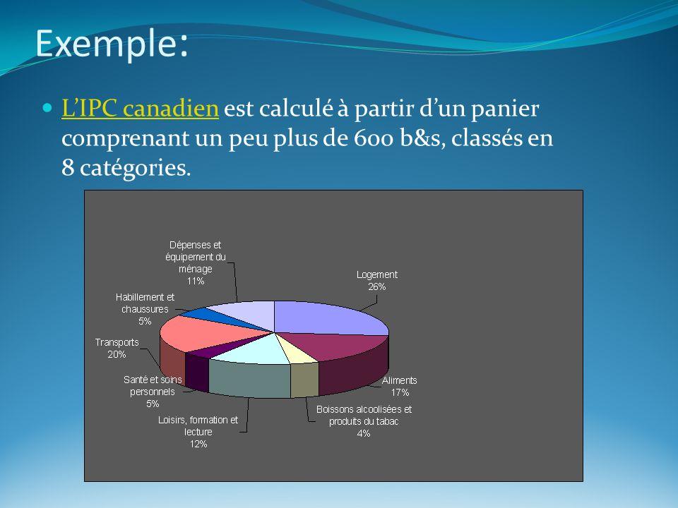 Exemple : LIPC canadien est calculé à partir dun panier comprenant un peu plus de 600 b&s, classés en 8 catégories. LIPC canadien