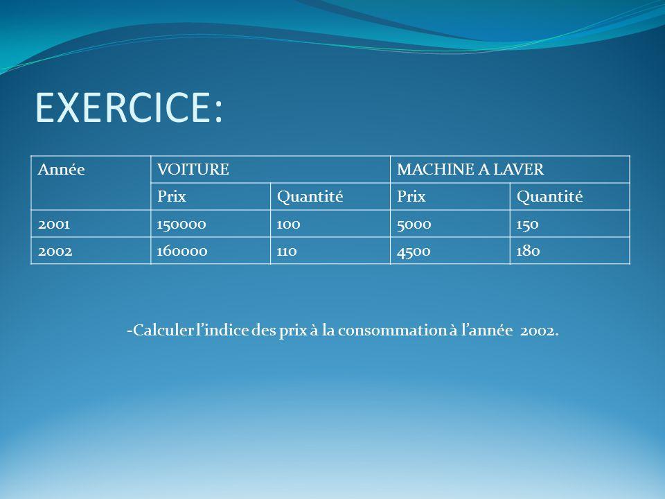 EXERCICE: AnnéeVOITUREMACHINE A LAVER PrixQuantitéPrixQuantité 20011500001005000150 20021600001104500180 -Calculer lindice des prix à la consommation